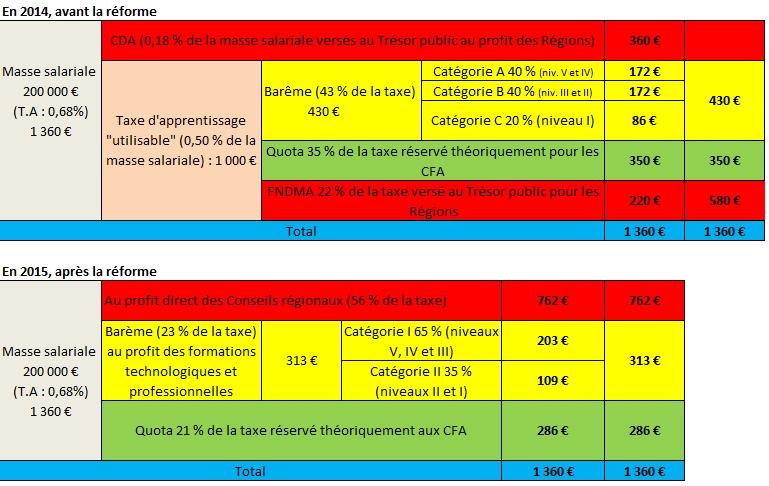 Sehr taxe d'apprentissage | LA FORMATION PAR ALTERNANCE GX83